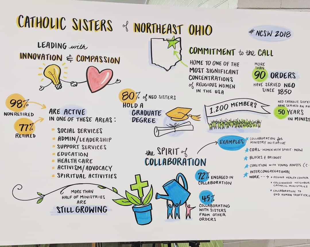 Quick facts: Catholic sisters in Northeast Ohio and their ministries. Excited to have so many attendees here today for #NCSW2018!